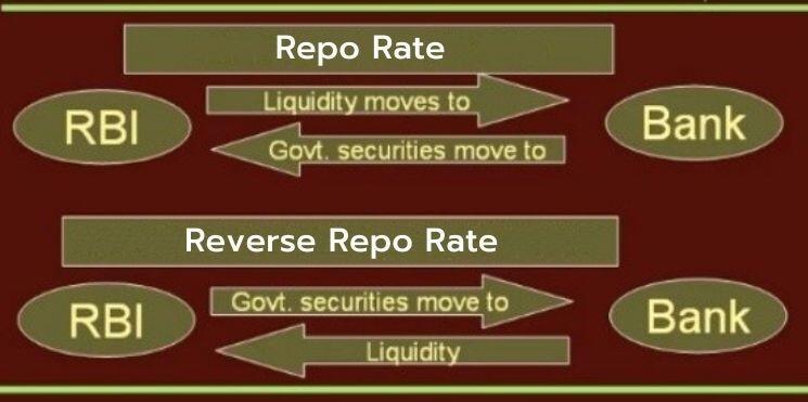 repo-rate-reverse-repo-rate